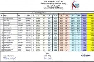 ITALY RESULTS-F3A_World_Cup_2014
